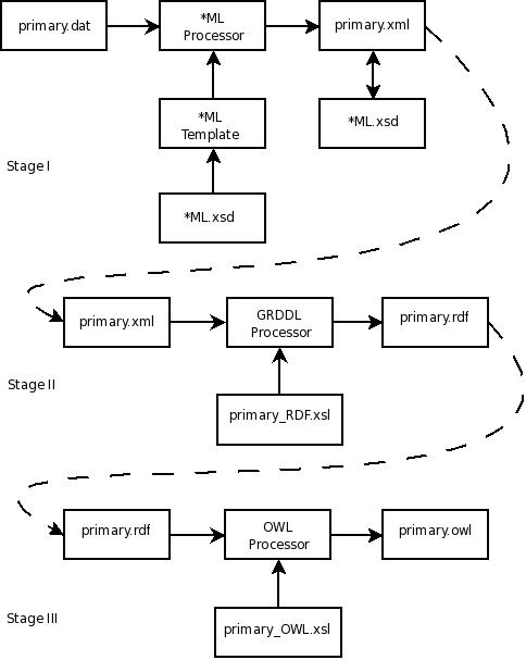 A data-centric framework for knowledge representation.